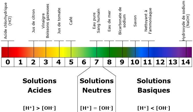 Echelle du pH de 0 à 14
